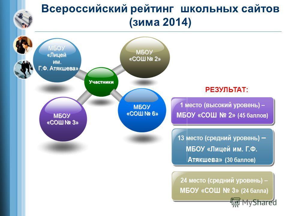 Всероссийский рейтинг школьных сайтов (зима 2014) РЕЗУЛЬТАТ: