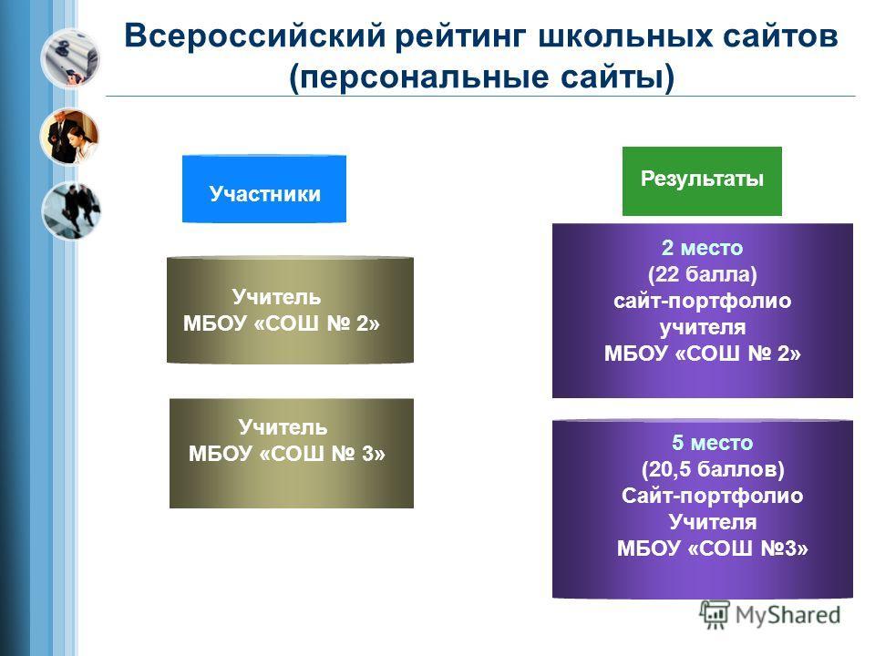 Всероссийский рейтинг школьных сайтов (персональные сайты) Участники Учитель МБОУ «СОШ 2» Учитель МБОУ «СОШ 3» Результаты 2 место (22 балла) сайт-портфолио учителя МБОУ «СОШ 2» 5 место (20,5 баллов) Сайт-портфолио Учителя МБОУ «СОШ 3»