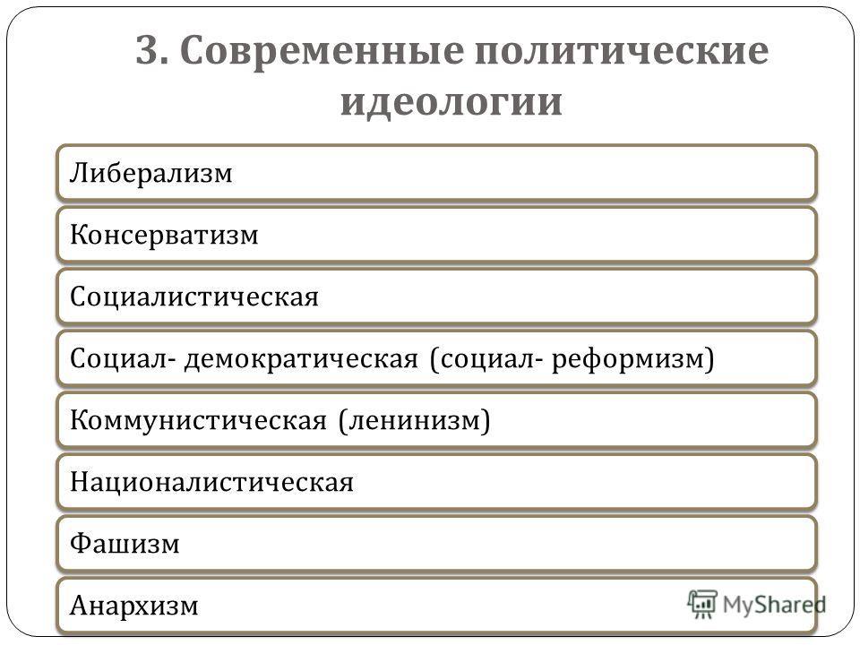 3. Современные политические идеологии Либерализм КонсерватизмСоциалистическая Социал - демократическая ( социал - реформизм ) Коммунистическая ( ленинизм ) Националистическая ФашизмАнархизм