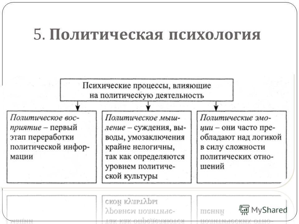 5. Политическая психология