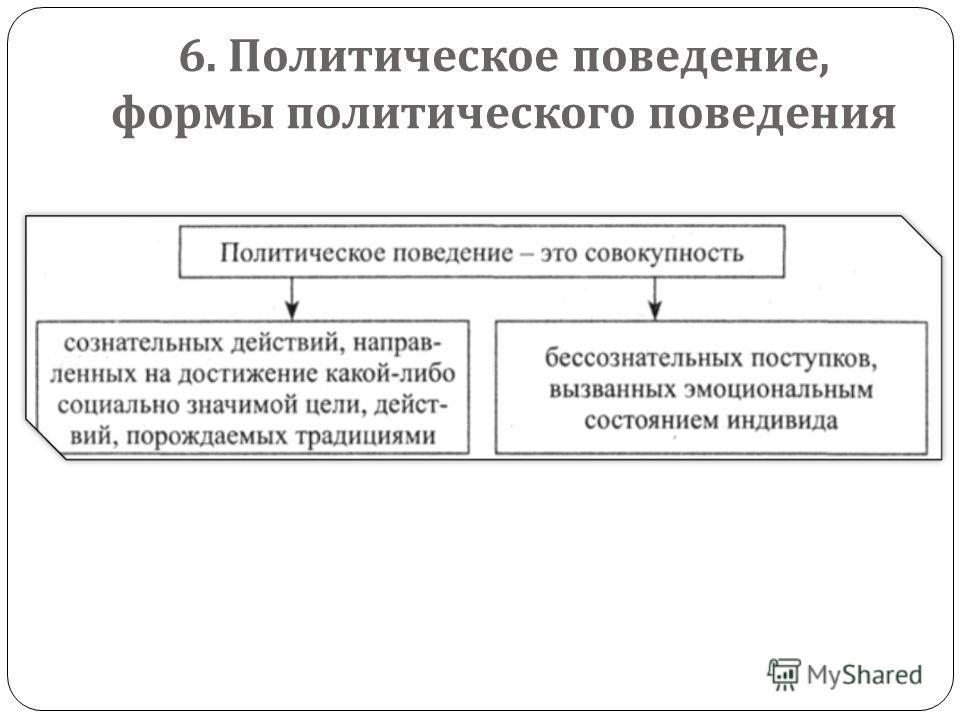 6. Политическое поведение, формы политического поведения