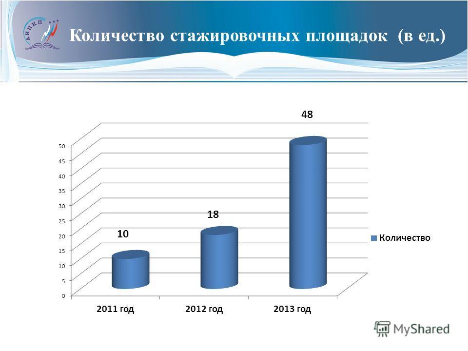 Количество стажировочных площадок (в ед.)