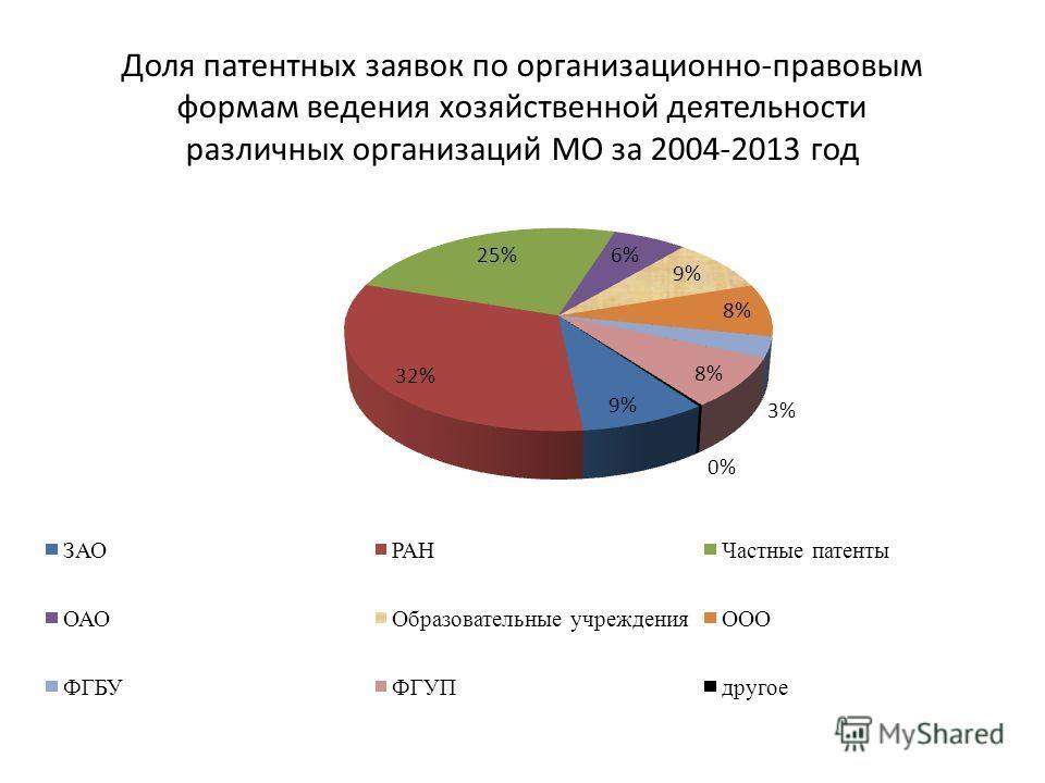 Доля патентных заявок по организационно-правовым формам ведения хозяйственной деятельности различных организаций МО за 2004-2013 год