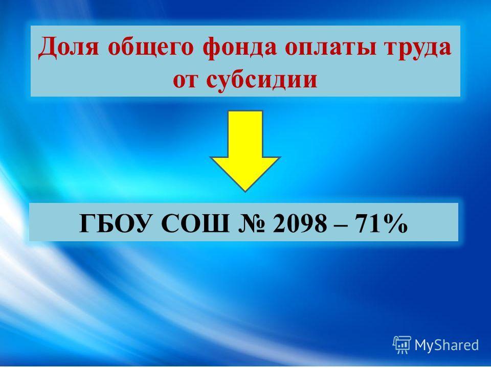 Доля общего фонда оплаты труда от субсидии ГБОУ СОШ 2098 – 71%