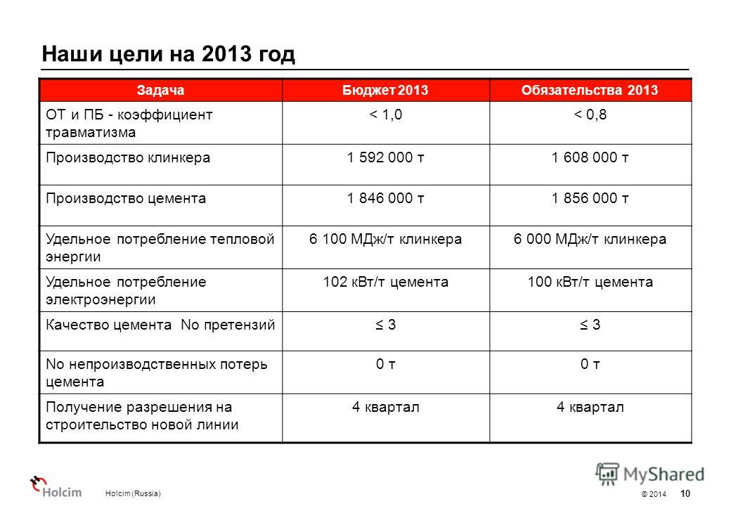 © 2014 Наши цели на 2013 год Holcim (Russia) 10 Задача Бюджет 2013Обязательства 2013 ОТ и ПБ - коэффициент травматизма < 1,0< 0,8 Производство клинкера 1 592 000 т 1 608 000 т Производство цемента 1 846 000 т 1 856 000 т Удельное потребление тепловой