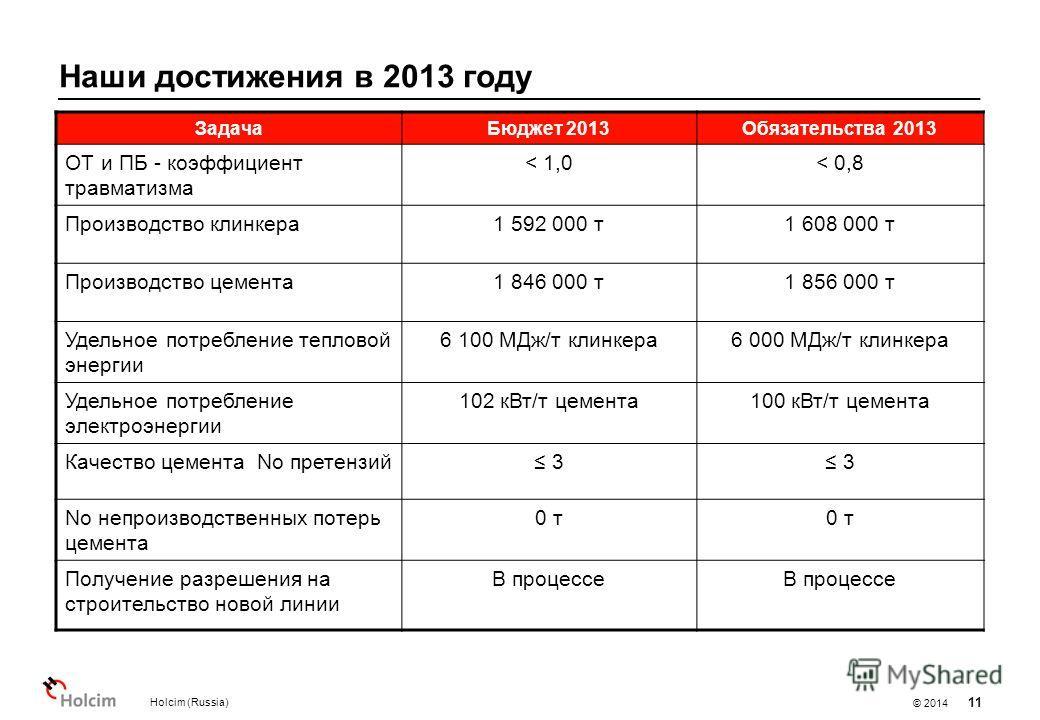 © 2014 Наши достижения в 2013 году Holcim (Russia) 11 Задача Бюджет 2013Обязательства 2013 ОТ и ПБ - коэффициент травматизма < 1,0< 0,8 Производство клинкера 1 592 000 т 1 608 000 т Производство цемента 1 846 000 т 1 856 000 т Удельное потребление те