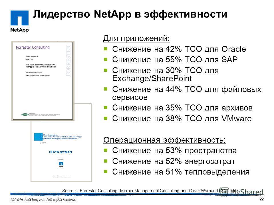 22 Лидерство NetApp в эффективности Для приложений: Снижение на 42% TCO для Oracle Снижение на 55% TCO для SAP Снижение на 30% TCO для Exchange/SharePoint Снижение на 44% TCO для файловых сервисов Снижение на 35% TCO для архивов Снижение на 38% TCO д