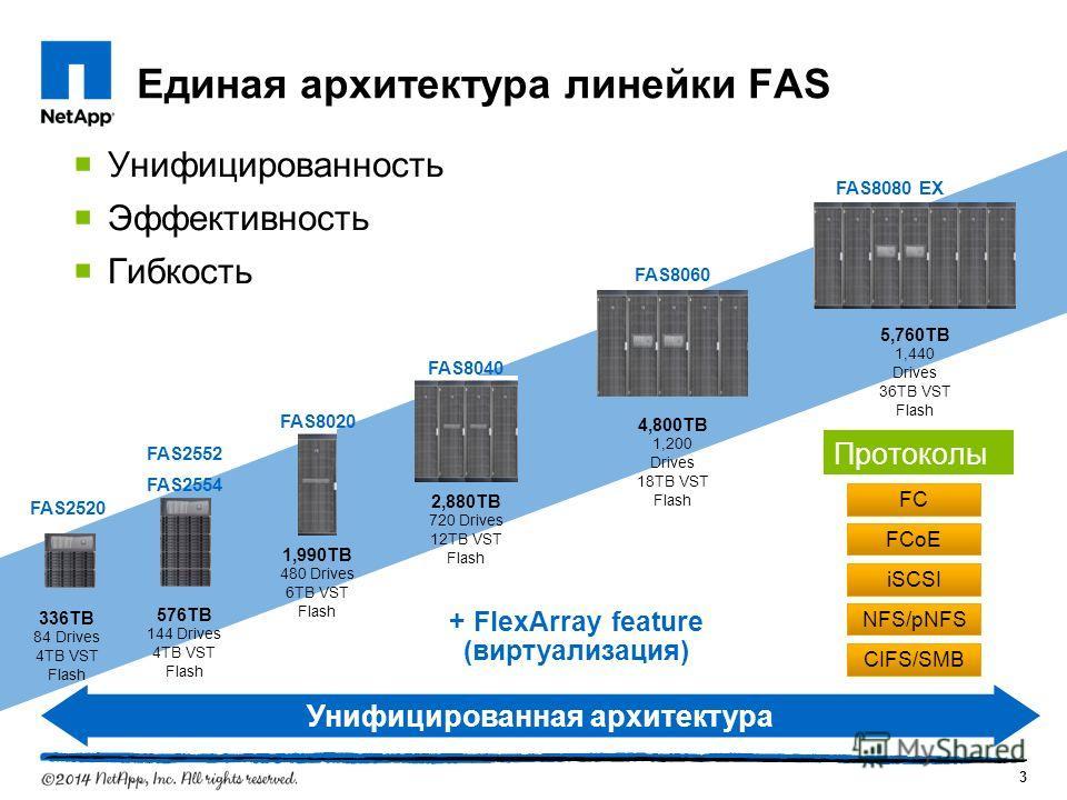 Унифицированность Эффективность Гибкость Единая архитектура линейки FAS 1,990TB 480 Drives 6TB VST Flash FAS8020 4,800TB 1,200 Drives 18TB VST Flash FAS8060 5,760TB 1,440 Drives 36TB VST Flash FAS8080 EX 2,880TB 720 Drives 12TB VST Flash FAS8040 + Fl