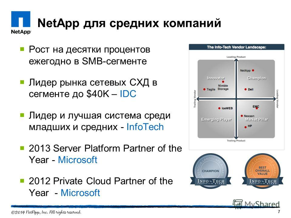 NetApp для средних компаний Рост на десятки процентов ежегодно в SMB-сегменте Лидер рынка сетевых СХД в сегменте до $40K – IDC Лидер и лучшая система среди младших и средних - InfoTech 2013 Server Platform Partner of the Year - Microsoft 2012 Private