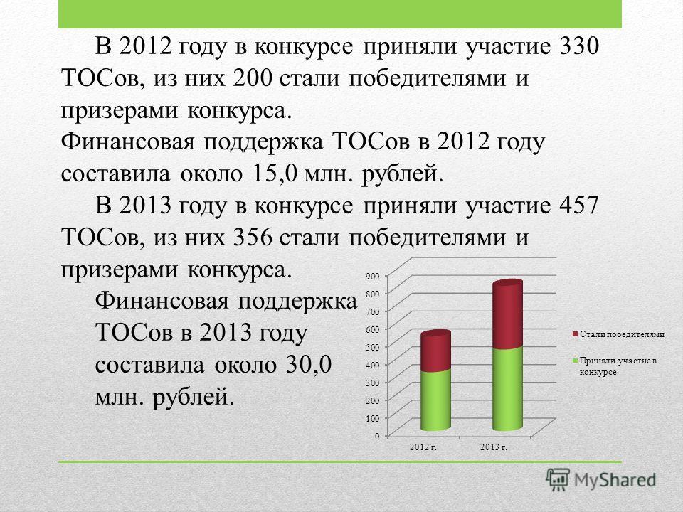 В 2012 году в конкурсе приняли участие 330 ТОСов, из них 200 стали победителями и призерами конкурса. Финансовая поддержка ТОСов в 2012 году составила около 15,0 млн. рублей. В 2013 году в конкурсе приняли участие 457 ТОСов, из них 356 стали победите