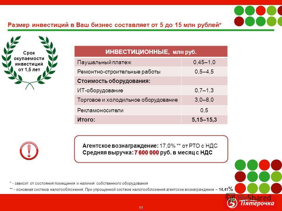 11 Размер инвестиций в Ваш бизнес составляет от 5 до 15 млн рублей* ИНВЕСТИЦИОННЫЕ, млн руб. Паушальный платеж 0,45–1,0 Ремонтно-строительные работы 0,5–4,5 Стоимость оборудования: ИТ-оборудование 0,7–1,3 Торговое и холодильное оборудование 3,0–8,0 Р