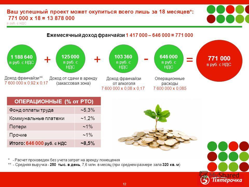 12 Ваш успешный проект может окупиться всего лишь за 18 месяцев*: 771 000 х 18 = 13 878 000 в руб. с НДС ОПЕРАЦИОННЫЕ (% от РТО) Фонд оплаты труда ~5,3% Коммунальные платежи ~1,2% Потери ~1% Прочие ~1% Итого: 646 000 руб. с НДС ~8,5% * - Расчет произ