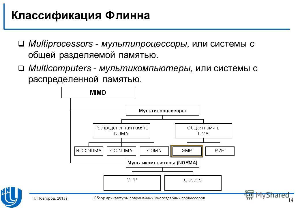 14 Н. Новгород, 2013 г. Обзор архитектуры современных многоядерных процессоров Классификация Флинна Multiprocessors - мультипроцессоры, или системы с общей разделяемой памятью. Multicomputers - мультикомпьютеры, или системы с распределенной памятью.