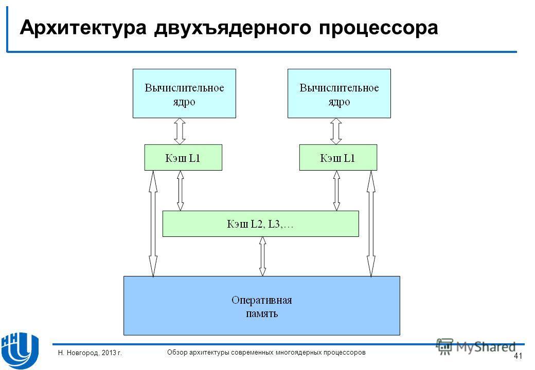 41 Н. Новгород, 2013 г. Обзор архитектуры современных многоядерных процессоров Архитектура двухъядерного процессора