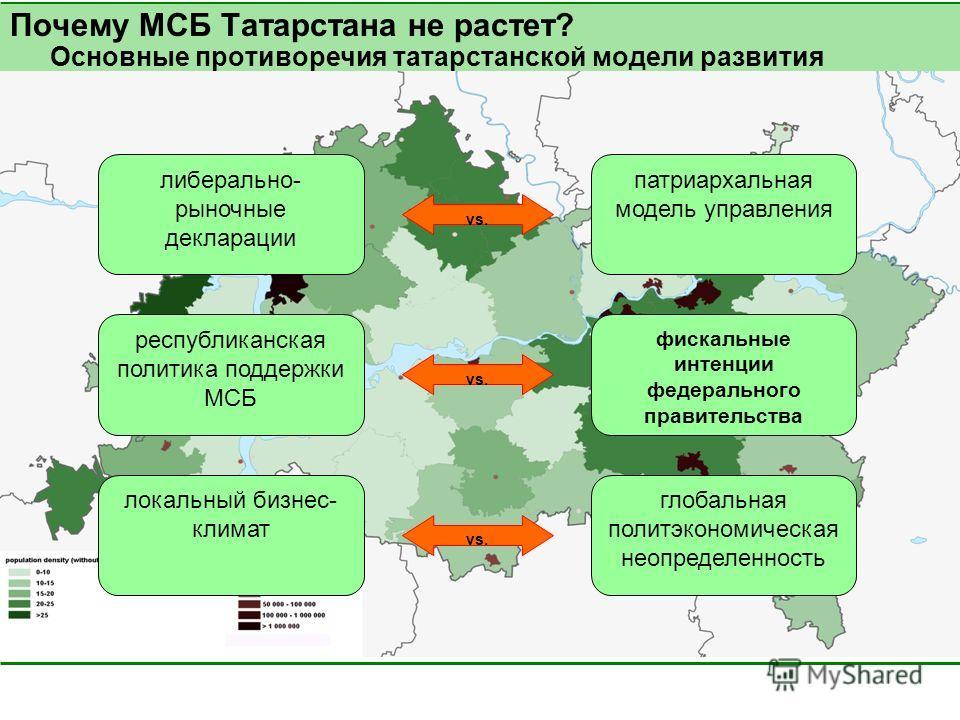 Почему МСБ Татарстана не растет? Основные противоречия татарстанской модели развития либерально- рыночные декларации локальный бизнес- климат республиканская политика поддержки МСБ глобальная политэкономическая неопределенность фискальные интенции фе
