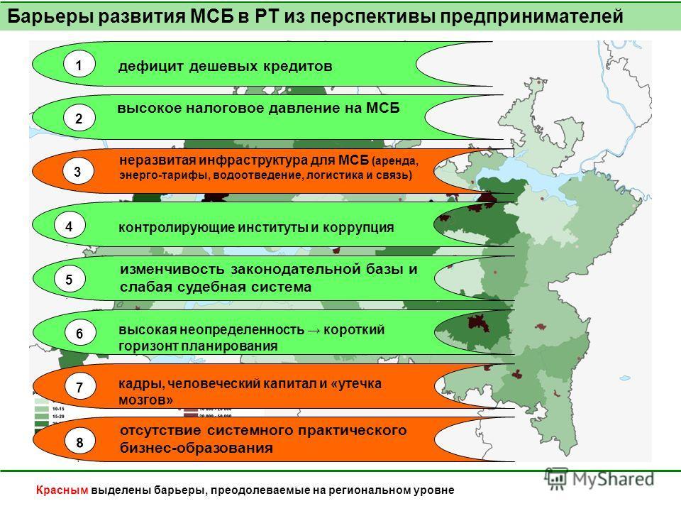 Красным выделены барьеры, преодолеваемые на региональном уровне Барьеры развития МСБ в РТ из перспективы предпринимателей высокое налоговое давление на МСБ неразвитая инфраструктура для МСБ (аренда, энерго-тарифы, водоотведение, логистика и связь) из
