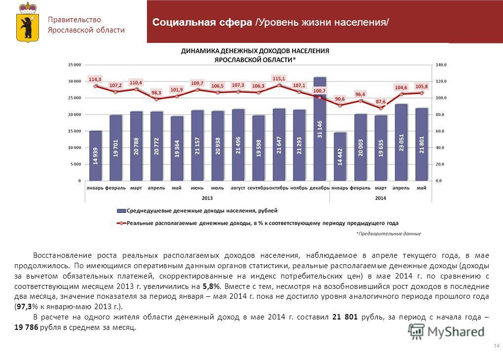 Правительство Ярославской области 14 Социальная сфера /Уровень жизни населения/ Восстановление роста реальных располагаемых доходов населения, наблюдаемое в апреле текущего года, в мае продолжилось. По имеющимся оперативным данным органов статистики,