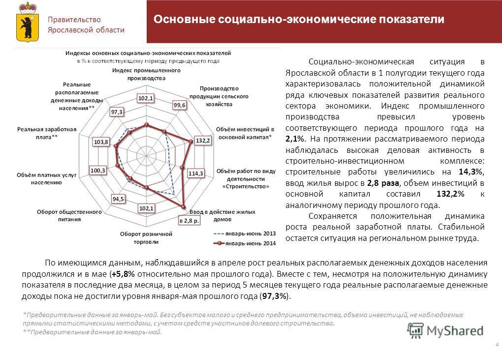 Правительство Ярославской области 4 Основные социально-экономические показатели По имеющимся данным, наблюдавшийся в апреле рост реальных располагаемых денежных доходов населения продолжился и в мае (+5,8% относительно мая прошлого года). Вместе с те