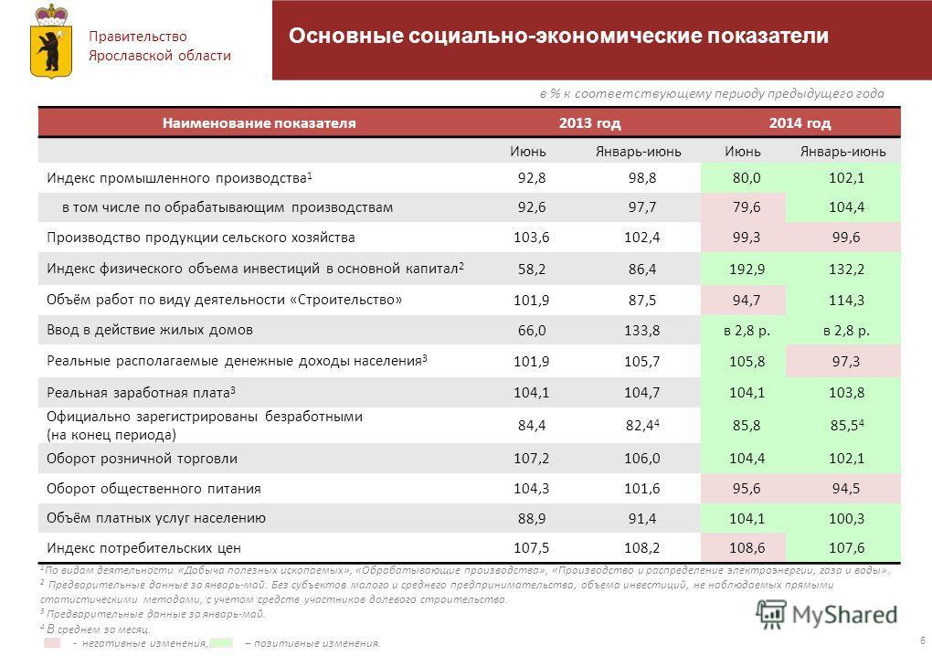 Правительство Ярославской области 5 Наименование показателя 2013 год 2014 год Июнь Январь-июнь Июнь Январь-июнь Индекс промышленного производства 1 92,898,880,0102,1 в том числе по обрабатывающим производствам 92,697,779,6104,4 Производство продукции
