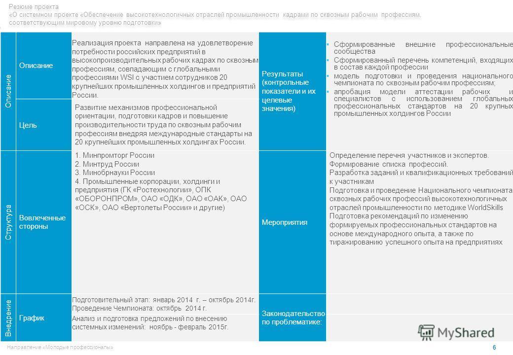 6 Направление «Молодые профессионалы» Описание Реализация проекта направлена на удовлетворение потребности российских предприятий в высокопроизводительных рабочих кадрах по сквозным профессиям, совпадающим с глобальными профессиями WSI с участием сот
