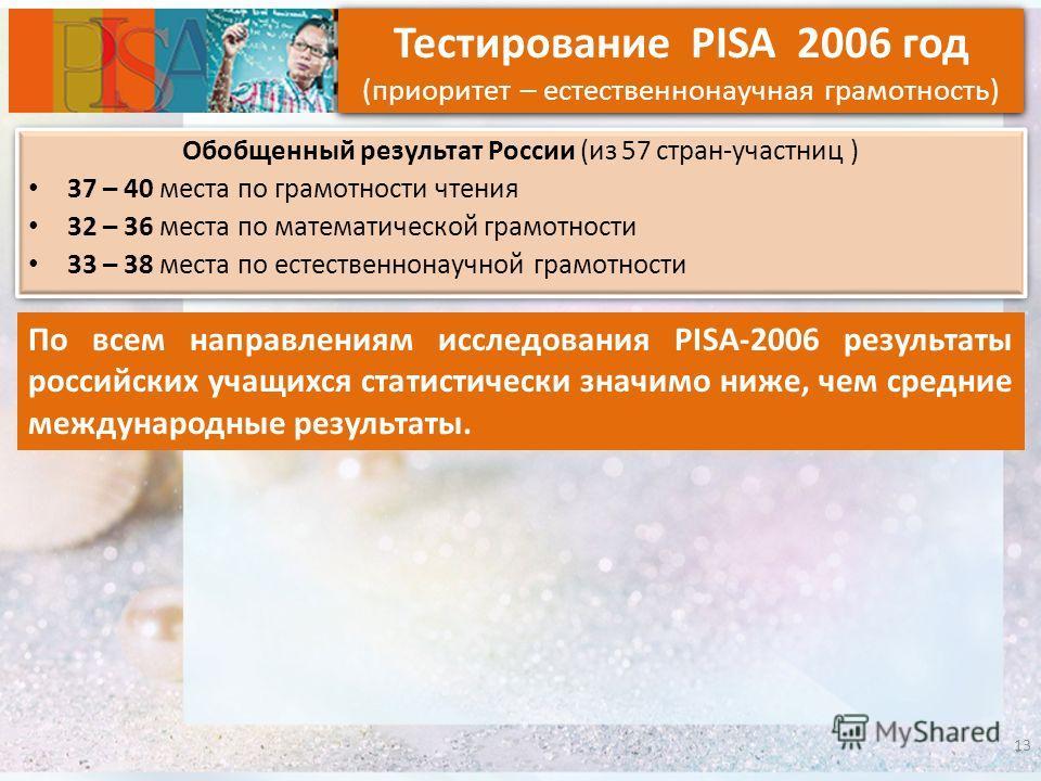 13 Тестирование PISA 2006 год (приоритет – естественнонаучная грамотность) Обобщенный результат России (из 57 стран-участниц ) 37 – 40 места по грамотности чтения 32 – 36 места по математической грамотности 33 – 38 места по естественнонаучной грамотн