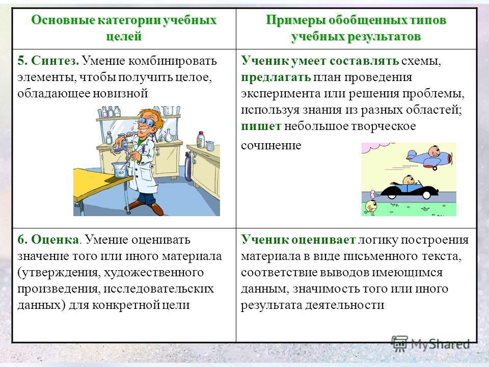 Основные категории учебных целей Примеры обобщенных типов учебных результатов 5. Синтез. Умение комбинировать элементы, чтобы получить целое, обладающее новизной Ученик умеет составлять схемы, предлагать план проведения эксперимента или решения пробл