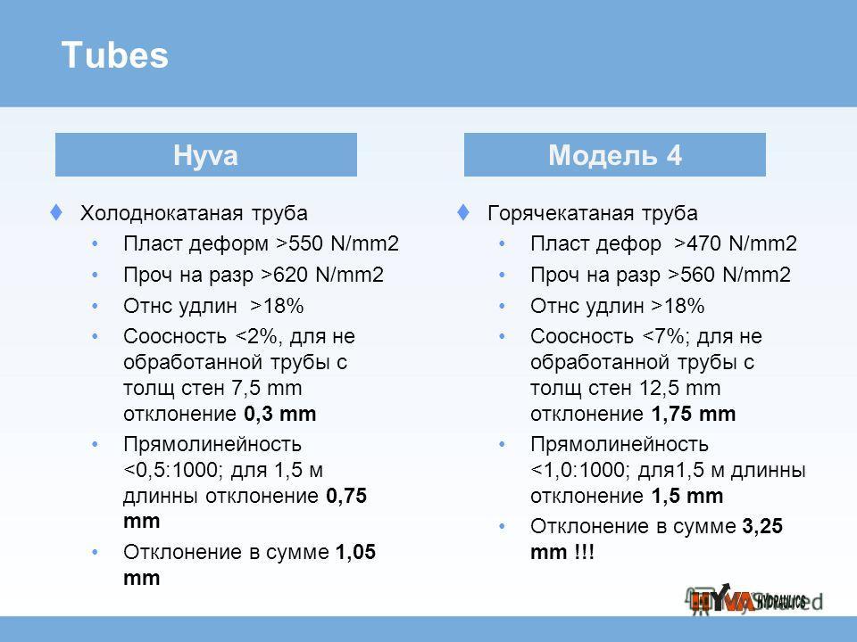 Tubes Холоднокатаная труба Пласт деформ >550 N/mm2 Проч на разр >620 N/mm2 Отнс удлин >18% Соосность 560 N/mm2 Отнс удлин >18% Соосность