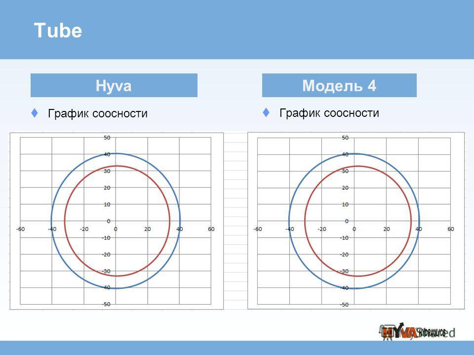 Tube График соосности Hyva Модель 4