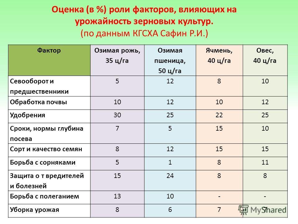 Оценка (в %) роли факторов, влияющих на урожайность зерновых культур. (по данным КГСХА Сафин Р.И.) Фактор Озимая рожь, 35 ц/га Озимая пшеница, 50 ц/га Ячмень, 40 ц/га Овес, 40 ц/га Севооборот и предшественники 512810 Обработка почвы 10121012 Удобрени