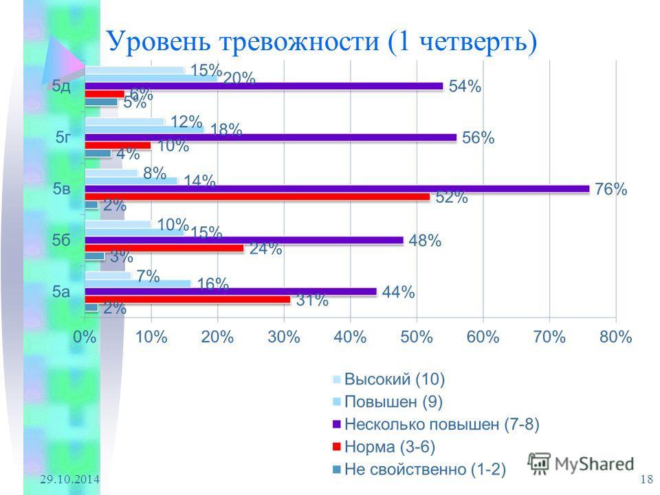 Уровень тревожности (1 четверть) 29.10.2014 18