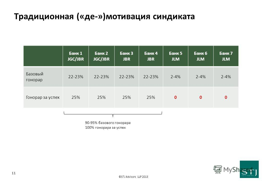 ©STJ Advisors LLP 2013 Традиционная («де-»)мотивация синдиката 90-95% базового гонорара 100% гонорара за успех 11 Банк 1 JGC/JBR Банк 2 JGC/JBR Банк 3 JBR Банк 4 JBR Банк 5 JLM Банк 6 JLM Банк 7 JLM Базовый гонорар 22-23% 2-4% Гонорар за успех 25% 00