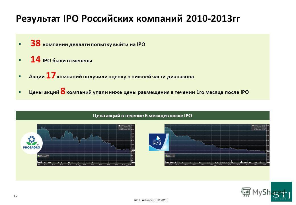 ©STJ Advisors LLP 2013 Результат IPO Российских компаний 2010-2013 гг 12 Цена акций в течение 6 месяцев после IPO 38 компании делалти попытку выйти на IPO 14 IPO были отменены Акции 17 компаний получили оценку в нижней части диапазона Цены акций 8 ко