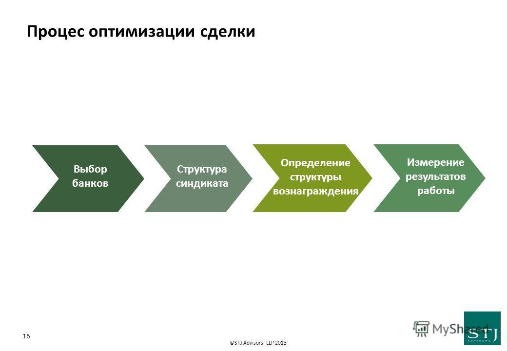 ©STJ Advisors LLP 2013 Процес оптимизации сделки 16 Измерение результатов работы Структура синдиката Определение структуры вознаграждения Выбор банков