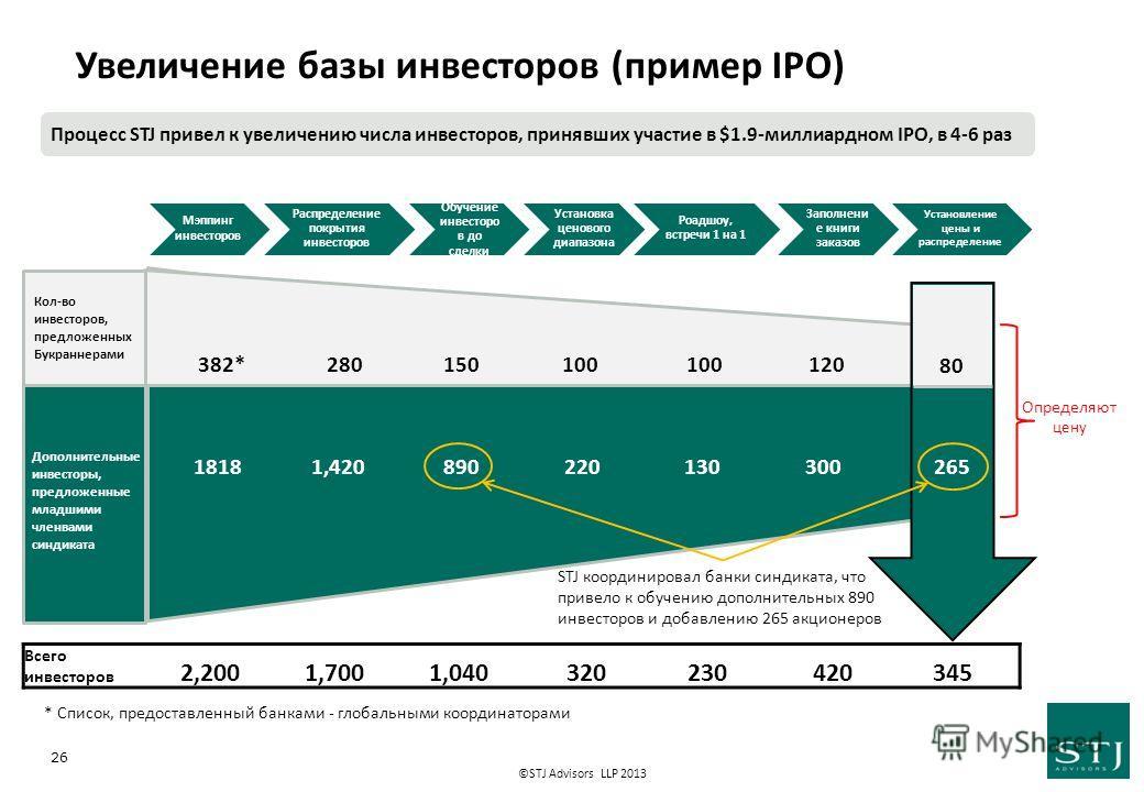 ©STJ Advisors LLP 2013 26 * Список, предоставленный банками - глобальными координаторами Процесс STJ привел к увеличению числа инвесторов, принявших участие в $1.9-миллиардном IPO, в 4-6 раз Дополнительные инвесторы, предложенные младшими членвами си