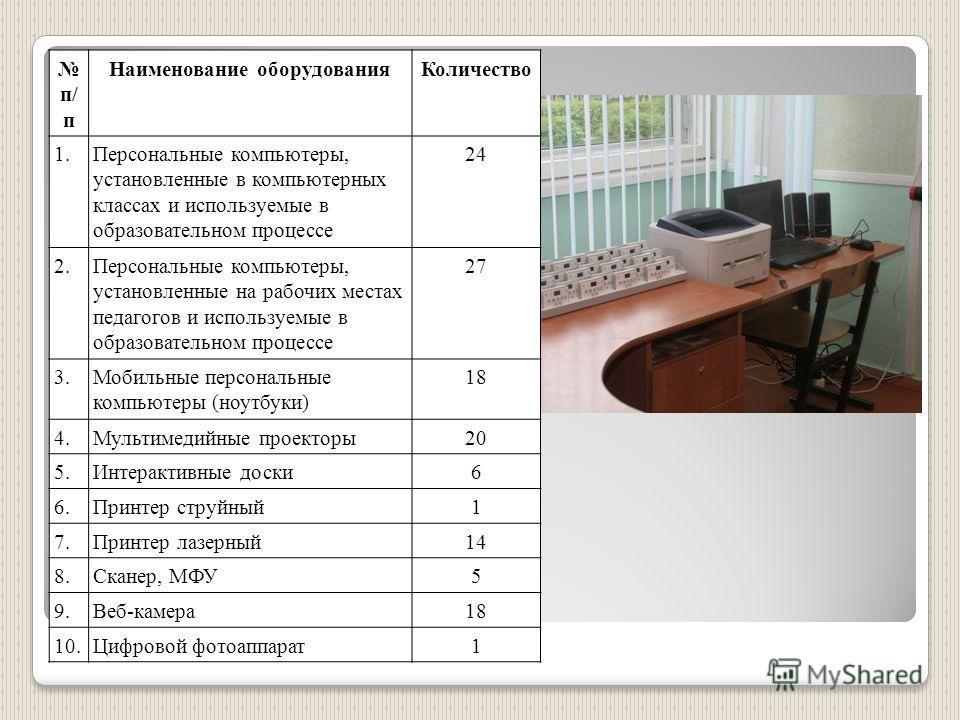 п/ п Наименование оборудования Количество 1. Персональные компьютеры, установленные в компьютерных классах и используемые в образовательном процессе 2424 2. Персональные компьютеры, установленные на рабочих местах педагогов и используемые в образоват