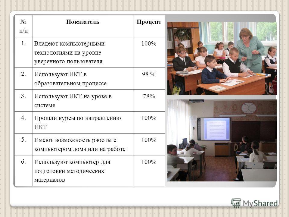 п/п Показатель Процент 1. Владеют компьютерными технологиями на уровне уверенного пользователя 100% 2. Используют ИКТ в образовательном процессе 98 % 3. Используют ИКТ на уроке в системе 78% 4. Прошли курсы по направлению ИКТ 100% 5. Имеют возможност