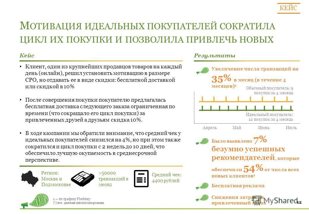 М ОТИВАЦИЯ ИДЕАЛЬНЫХ ПОКУПАТЕЛЕЙ СОКРАТИЛА ЦИКЛ ИХ ПОКУПКИ И ПОЗВОЛИЛА ПРИВЛЕЧЬ НОВЫХ 12 Кейс Результаты Регион: Москва и Подмосковье >50000 транзакций в месяц Средний чек: 4400 рублей Клиент, один из крупнейших продавцов товаров на каждый день (онла