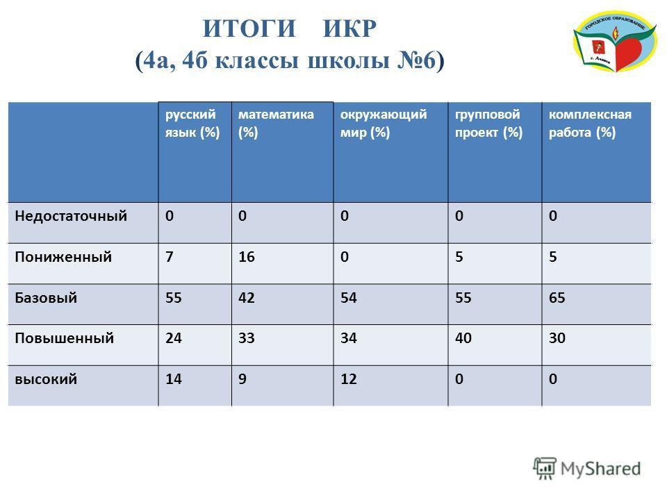 ИТОГИ ИКР (4 а, 4 б классы школы 6) русский язык (%) математика (%) окружающий мир (%) групповой проект (%) комплексная работа (%) Недостаточный 00000 Пониженный 716055 Базовый 5542545565 Повышенный 2433344030 высокий 1491200