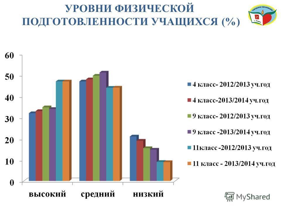УРОВНИ ФИЗИЧЕСКОЙ ПОДГОТОВЛЕННОСТИ УЧАЩИХСЯ (%)