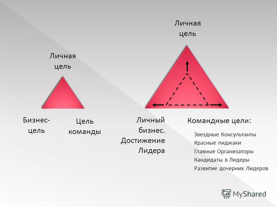 Личная цель Бизнес- цель Цель команды Личная цель Личный бизнес. Достижение Лидера Командные цели: Звездные Консультанты Красные пиджаки Главные Организаторы Кандидаты в Лидеры Развитие дочерних Лидеров