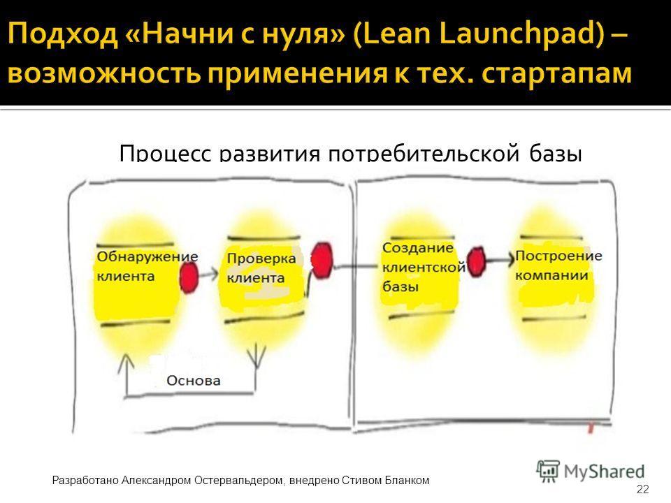 Процесс развития потребительской базы 22 Разработано Александром Остервальдером, внедрено Стивом Бланком