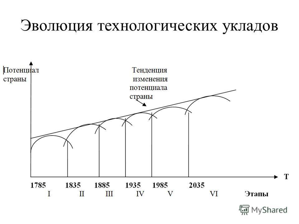 Эволюция технологических укладов