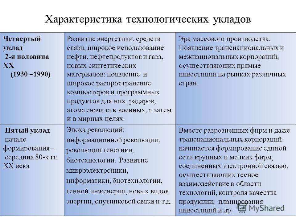 Характеристика технологических укладов Четвертый уклад 2-я половина XX (1930 –1990) Развитие энергетики, средств связи, широкое использование нефти, нефтепродуктов и газа, новых синтетических материалов; появление и широкое распространение компьютеро