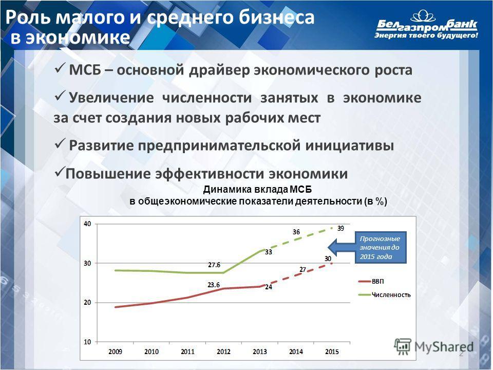МСБ – основной драйвер экономического роста Увеличение численности занятых в экономике за счет создания новых рабочих мест Развитие предпринимательской инициативы Повышение эффективности экономики Динамика вклада МСБ в общеэкономические показатели де