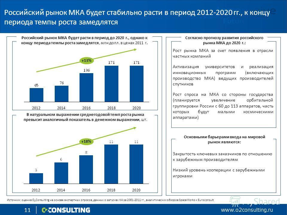 11 +13% 20202018201620142012 20142012 +18% 202020182016 Рост рынка МКА за счет появления в отрасли частных компаний Активизация университетов и реализация инновационных программ (включающих производство МКА) ведущих производителей спутников Рост спро