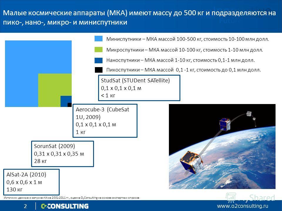 2 Малые космические аппараты (МКА) имеют массу до 500 кг и подразделяются на пико-, нано-, микро- и миниспутники Миниспутники – МКА массой 100-500 кг, стоимость 10-100 млн долл. Микроспутники – МКА массой 10-100 кг, стоимость 1-10 млн долл. Наноспутн