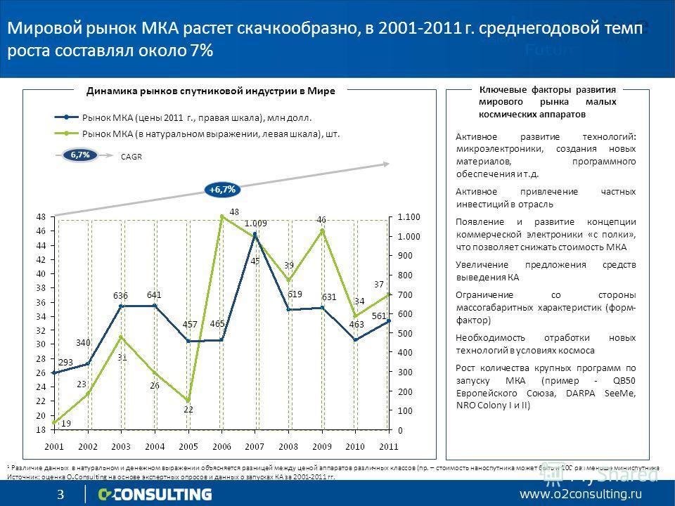 3 Мировой рынок МКА растет скачкообразно, в 2001-2011 г. среднегодовой темп роста составлял около 7% Активное развитие технологий: микроэлектроники, создания новых материалов, программного обеспечения и т.д. Активное привлечение частных инвестиций в