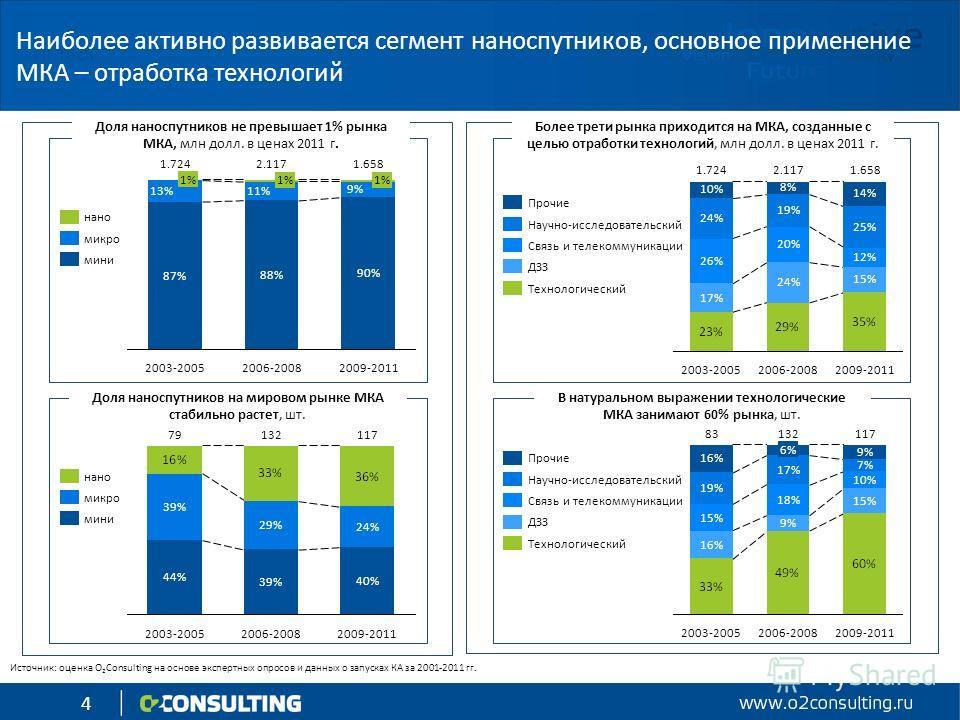 4 Наиболее активно развивается сегмент наноспутников, основное применение МКА – отработка технологий Доля наноспутников на мировом рынке МКА стабильно растет, шт. Доля наноспутников не превышает 1% рынка МКА, млн долл. в ценах 2011 г. В натуральном в