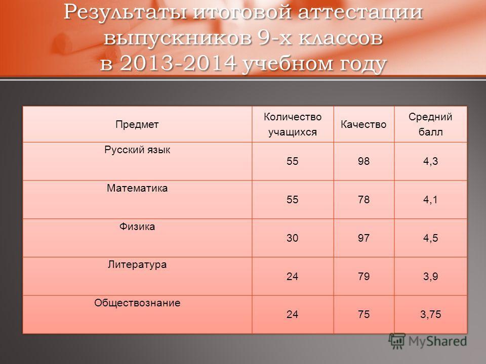 Результаты итоговой аттестации выпускников 9-х классов в 2013-2014 учебном году