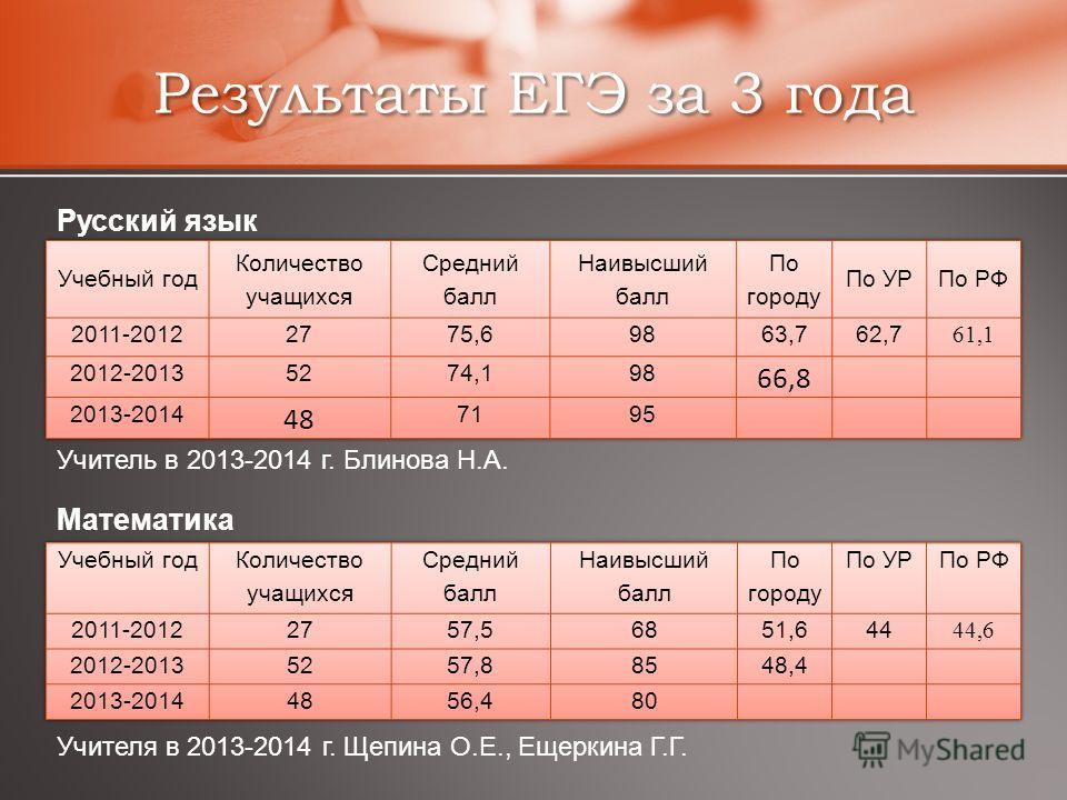 Результаты ЕГЭ за 3 года Русский язык Учитель в 2013-2014 г. Блинова Н.А. Математика Учителя в 2013-2014 г. Щепина О.Е., Ещеркина Г.Г.